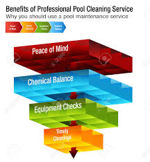 Stock Chart Services An Image Of Benefits Of Professional Pool Cleaning Service Chart