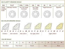 Color Chart For Diamond Diamond Clarity And Color Scale Rome Fontanacountryinn Com