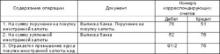 Курс Ваш бизнес Бухгалтерский учет Операции по продаже иностранной валюты