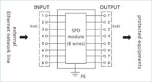ethernet port wiring diagram new power over ethernet cable wiring Cat 6 Cable Wiring Diagram at Cat5e Poe Wiring Diagram