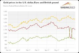 Euro Rate Chart 2017 Gold Market In H1 2017 Seeking Alpha