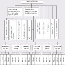 Курсовая работа Организационная структура системы управления ОАО  Рисунок 9 Организационная структура управления цехом