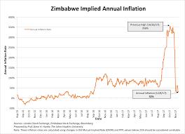 Zimbabwe Inflation Chart Mugabe Out Emmerson Mnangagwa In Inflation Down Current