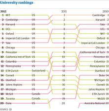 Universities In California Universities In California Usa List