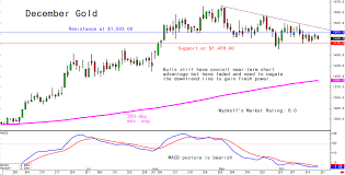Fridays Charts For Gold Silver And Platinum And Palladium