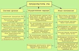 Генеральный прокурор РФ генеральная прокуратура рф