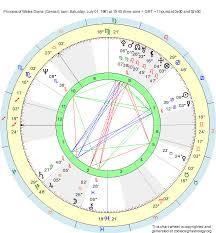 Birth Chart Princess Of Wales Diana Cancer Zodiac Sign