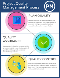 Gantt Charts Cannot Be Used To Aid Project Quality Management Project Quality Management A Quick Guide