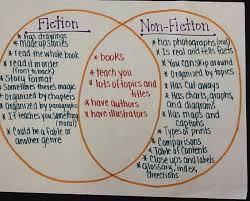 Fiction Vs Nonfiction Venn Diagram Fiction Nonfiction Venn Diagram Under Fontanacountryinn Com