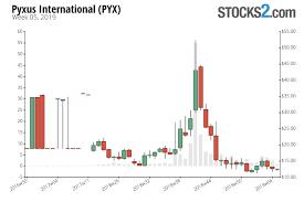 Pyx Stock Chart Pyx Stock Buy Or Sell Pyxus International