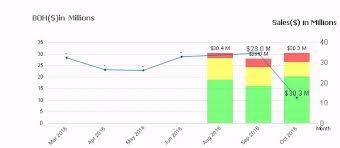 Displaying Values Combo Chart On Datapoints Qlik Community