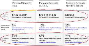 Bank Of America Mortgage Rates Chart Bank Of America Rewards Program Reviews Tips More