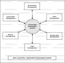 Automobile Automation System Dataflow Diagram Dfd Freeprojectz