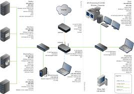 network diagrams highly rated by it pros techrepublic network diagram 6 home