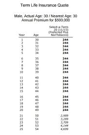 20 Year Term Life Insurance Rate Chart Why Do Premiums Increase At The End Of A Term Policy Quotacy