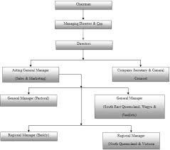 Organization Structure Of A Australian Agricultural Company
