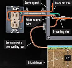 understanding home electrical systems quarto knows blog smart home wiring systems home wiring systems