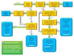 Obamacare Eligibility Chart Obamacare 101 Kss Insurance