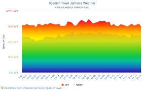 Spanish Town Jamaica Weather 2020 Climate And Weather In
