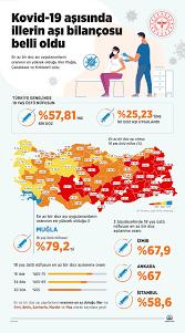 51 ilde 18 yaş üstü nüfusun yüzde 55'inden fazlası en az bir doz Kovid-19  aşısı oldu