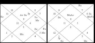 Saptamsa Chart Vedic Astrology Interpretation Online Charts Collection