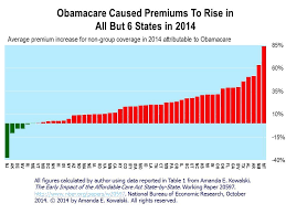 Aca Subsidy Chart Now There Can Be No Doubt Obamacare Has Increased Non Group