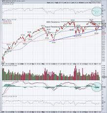 Can Stocks Jump To New All Time Highs Chart Stock