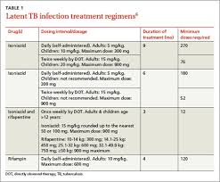 Tuberculosis Which Drug Regimen And When Mdedge Family