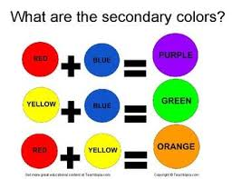 What Are The Secondary Colors An Excellent Chart Showing