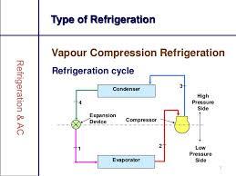 types of refrigeration compressors. temperature; 7. 7 type of refrigeration types compressors s