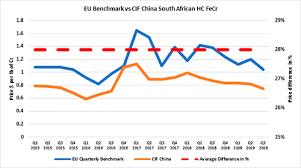 Stainless Steel Price Chart 2018 News Analysis Unichrome