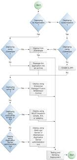 images of application process flow diagram   diagrams