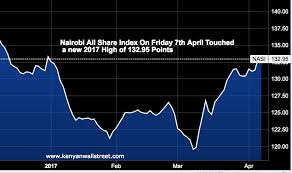 Nairobi Stock Exchange Charts Kenyas Stock Market Hits New 2017 High Charts Kenyan