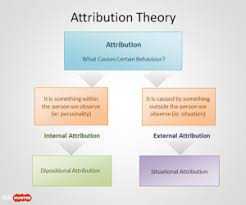 Free Attribution Theory Powerpoint Templates Free Ppt
