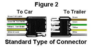 four prong trailer wiring diagram meetcolab four prong trailer wiring diagram ford trailer wiring harness color code 4pin trailer light