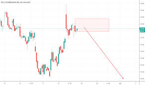 Dell Share Price Chart Dell Short For Nyse Dell By Icazaji Tradingview
