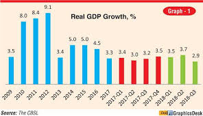 Sri Score Chart 2017 Sri Lankan Economy In 2018 And 2019 Outlook Daily Ft