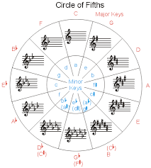Violin Finger Pattern Chart For Flat Key Signatures Scales And Key Signatures The Method Behind The Music