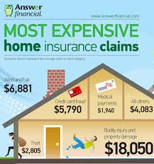 most expensive home insurance claims infographic