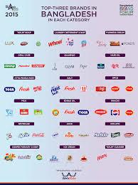 top 30 brands in desh 2016 webable digital infographics best brand award