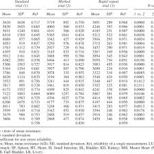 Reliability And Comparisons Of Mean Resistances At Twenty