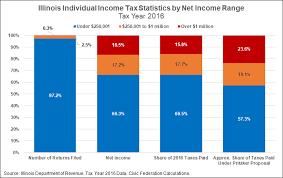 New Tax Plan Chart