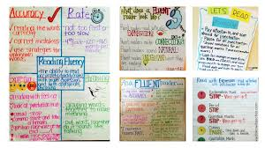 17 Fabulous Fluency Anchor Charts Weareteachers