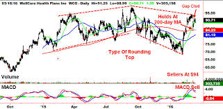 Wcg Price Chart Trade Of The Day Wellcare Health Plans Inc Wcg Stock