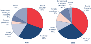 Fast Facts Figures About Social Security 2011