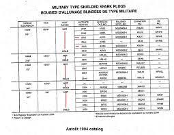 Autolite Heat Range Conversion Chart Willys M Jeeps Forums Viewtopic Autolite 2245 Discontinued