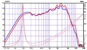 Please Teach Me How To Read Speaker Frequency Graphs