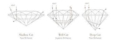 The 5 C S Of Diamonds Chart Understanding The 5cs Rox