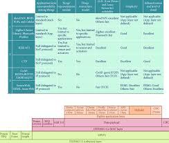 iot protocols iot protocols comparison download table