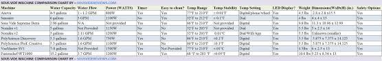 Anova Steak Chart Maximum Water Volume For Anova Precision Cooker Sousvide